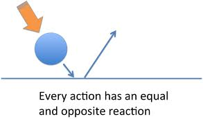 action-reaction
