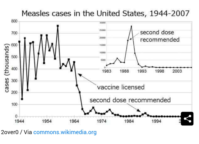 This graph is showing a sharp decline in incidence of Measles after the introduction of the MMR vaccine in the year 1963.