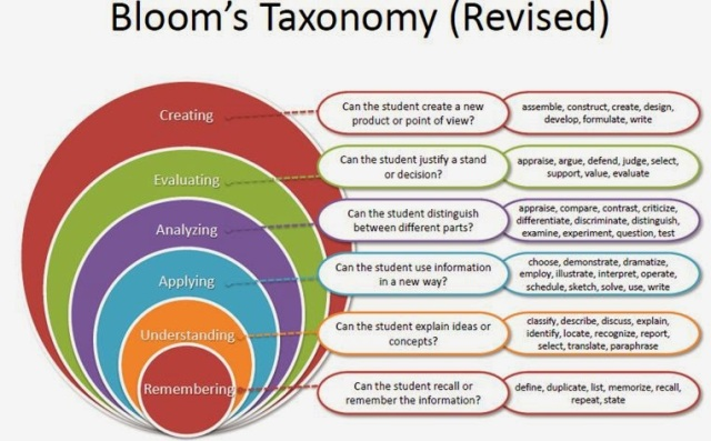 blogimage_bloomstaxonomy
